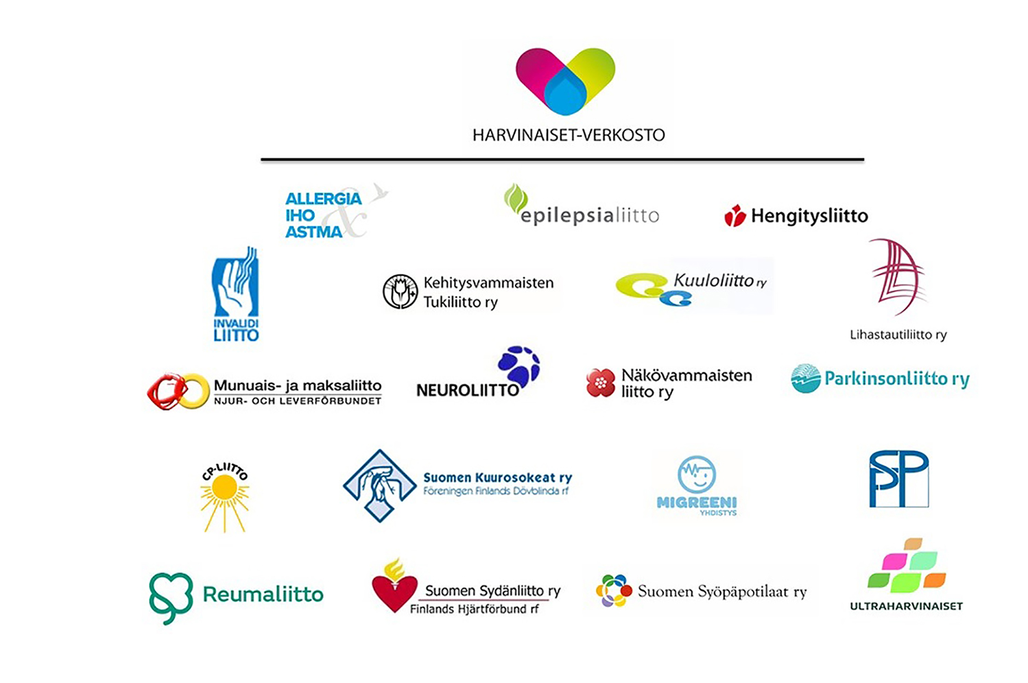 Harvinaiset-verkoston 19 jäsenyhteisön logot